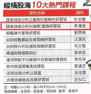 今周刊縱橫股海十大熱門課程來新竹開講囉-如何透過技術面找尋飇股