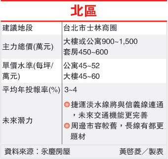 北中南包租公投報率比較