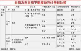 奢侈稅/人頭炒房重稅伺候 上看60%