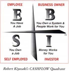 富爸爸ESBI象限-懂了這四個象限的不同,你會更清楚自己人生的方向