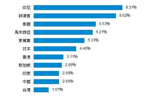 亞洲各主要城市的租金回酬率