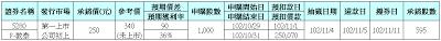 抽籤公告:5280F-敦泰,預期價差9萬,預期獲利率36%